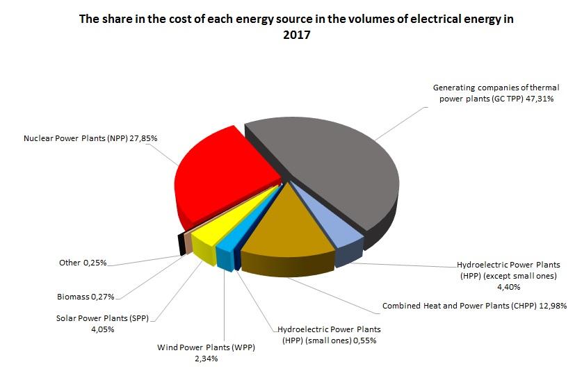 Environmental impact / Electricity / ENERGOPOSTACHALNYK